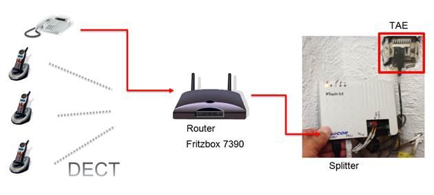 gel st umstellung von dsl auf vdsl telekom mit fritzbox programmierer sonstiges. Black Bedroom Furniture Sets. Home Design Ideas