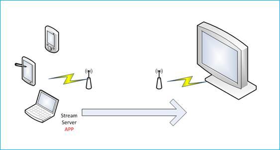 Was Ist Chromecast