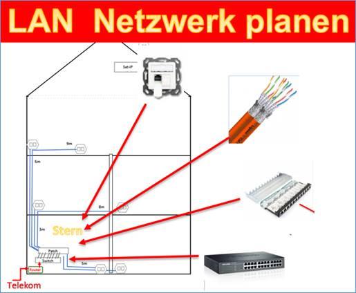 Lan Netzwerk Planen Cat 7 Heimnetzwerk Mit Komponenten