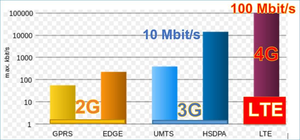 Mobilfunknetze übertragungsgeschwindigkeiten Ist 4g Gleich Lte